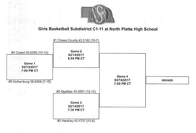 Girls' Basketball Sudistrict C1-11